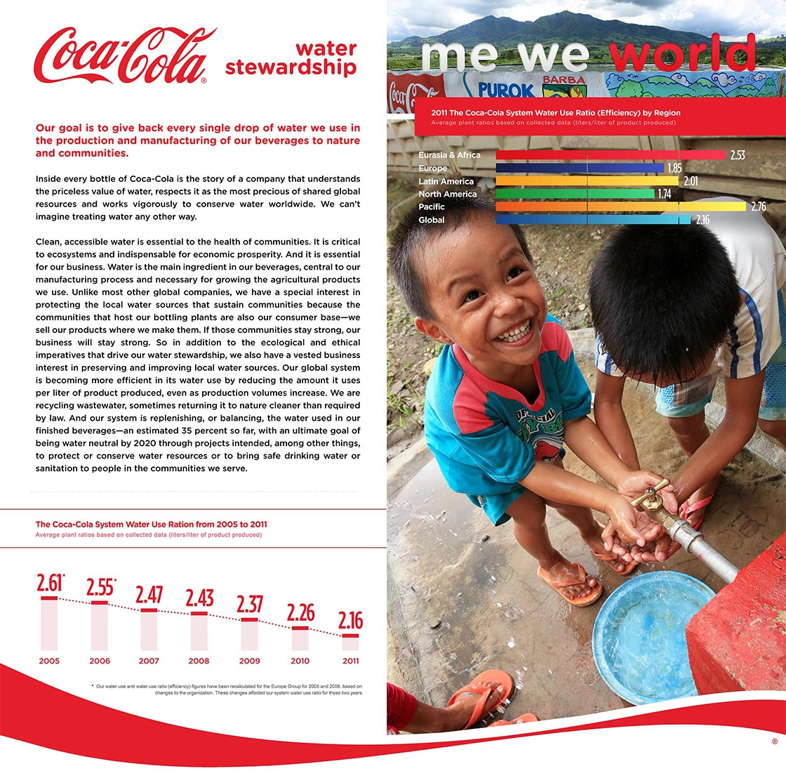 Coca-Cola Water Stewardship