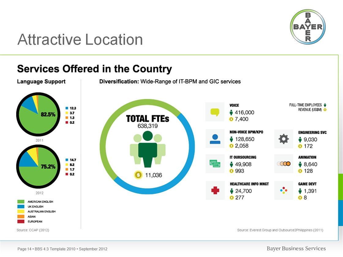Bayer Slide Show Presentation PPT