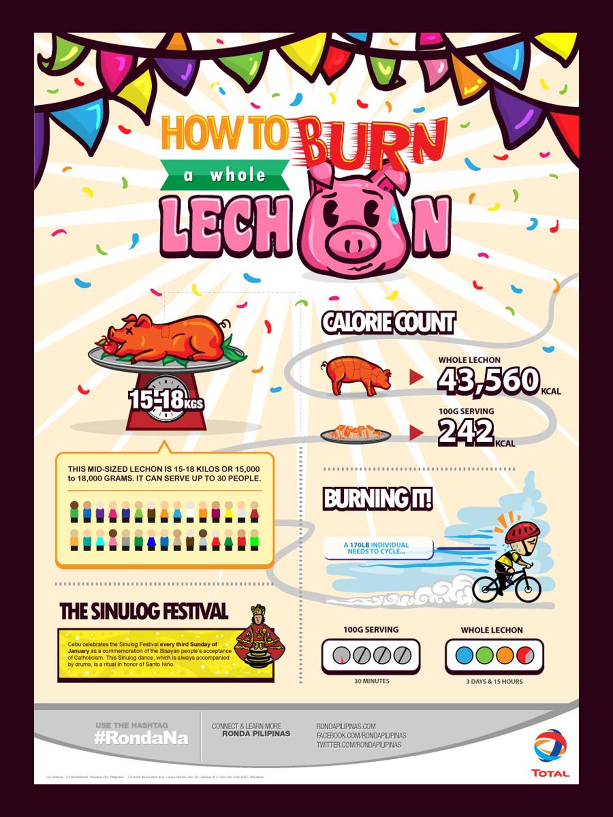 Total RONDA Philippines Lechon Infographic