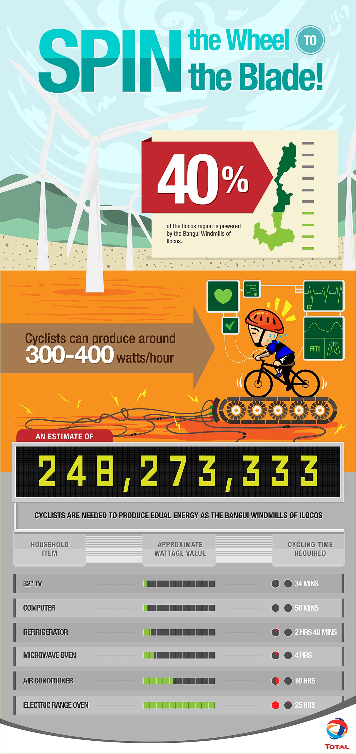 Total RONDA Philippines Infographic